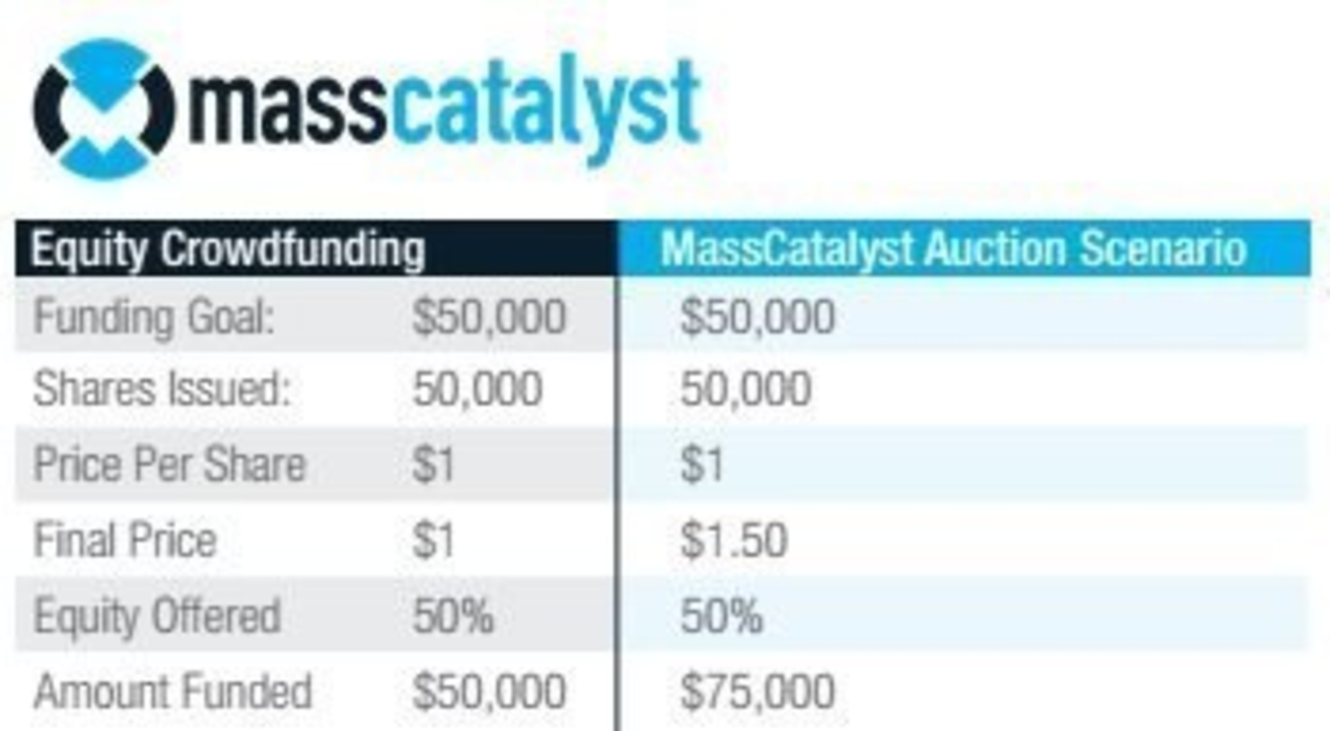Auction-Based Crowdfunding Platform to Revolutionize Investing