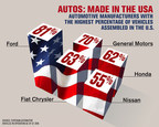 Jeep most American-made brand with nearly 97 percent of its vehicles born in the USA