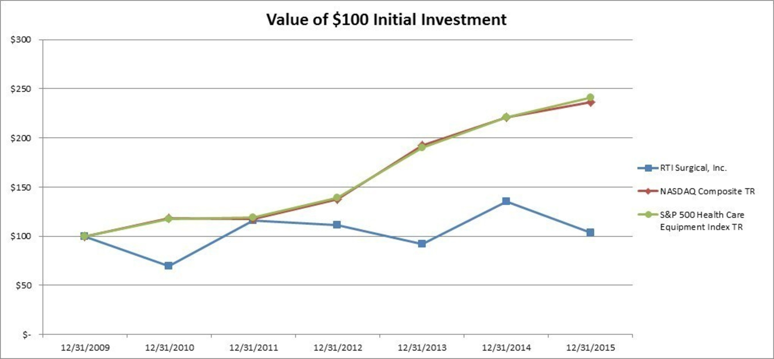 Value of $100 Initial Investment