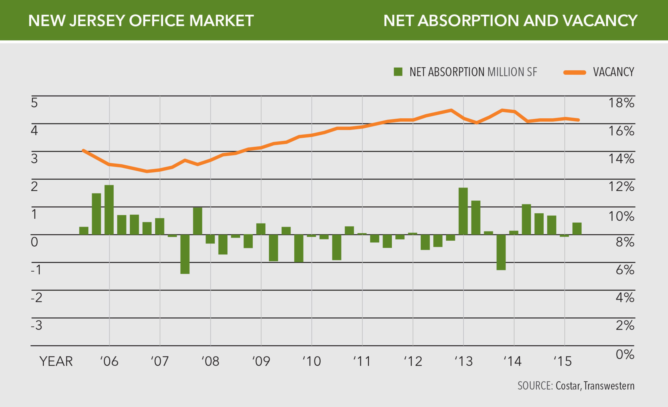 Blue-Chip Tenants From Multiple Industries Drive Improvements In New Jersey Office Market