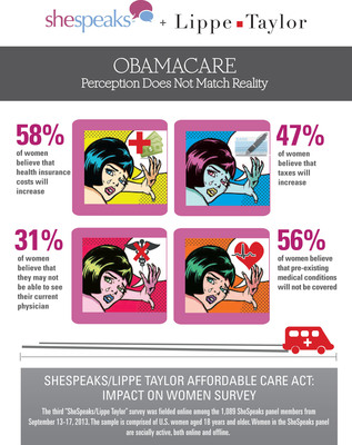 SheSpeaks/Lippe Taylor Affordable Care Act: Impact on Women Survey.  (PRNewsFoto/Lippe Taylor)