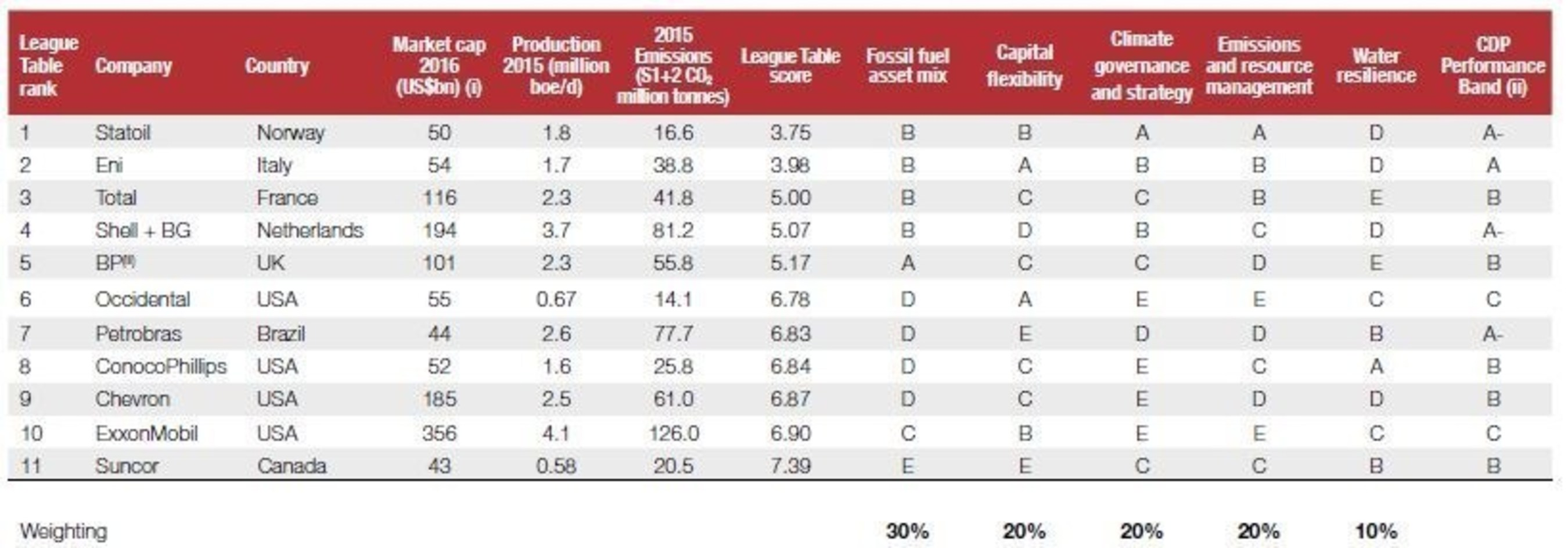 In this report we launch an oil & gas CDP League Table that ranks 11 of the largest and highest-emitting global oil & gas companies.
