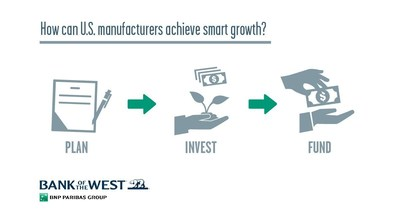 """Bank of the West announces the publication of """"Achieving Smart Growth: A Guide for U.S. Manufacturers,"""" a paper by Michelle Di Gangi, executive vice president of small- and medium-size enterprise banking at Bank of the West. The report highlights tactics that manufacturers should take to ensure that they are growing their businesses strategically at the right moment for the businesses. For businesses that plan to grow, the paper outlines a simple framework for smart growth: Plan, Invest and Fund."""
