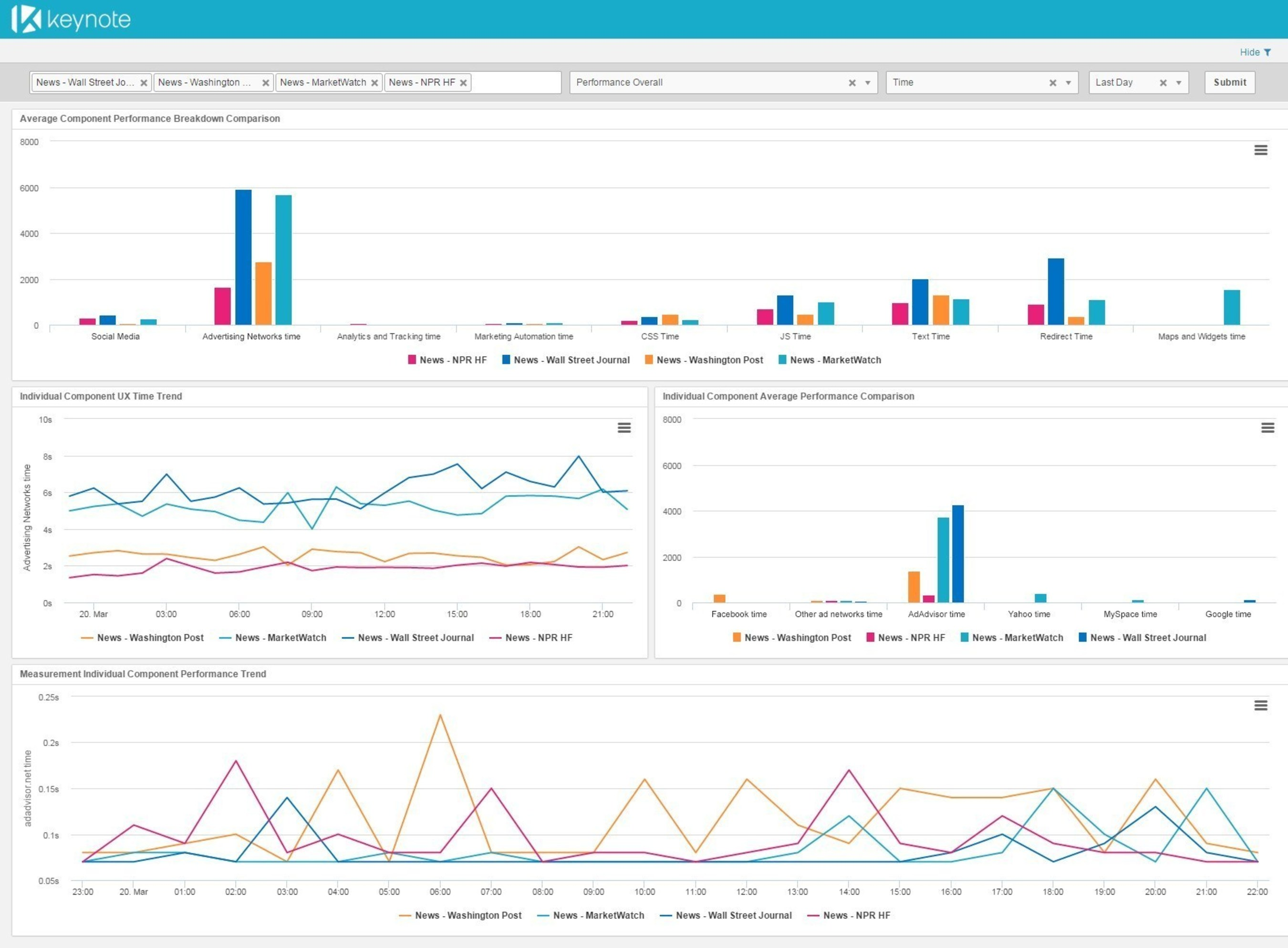 Keynote Introduces New Analytics Suite to Optimize the Performance of Digital Channels