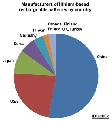 Manufacturers of lithium-based rechargeable batteries by country. Source: IDTechEx Research report Lithium-ion Batteries 2016-2026 (www.IDTechEx.com/lithium). (PRNewsFoto/IDTechEx)