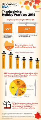 Record 4 in 5 Employers to Offer 4-Day Thanksgiving Holiday Weekend, Per Annual Bloomberg BNA Nationwide Survey