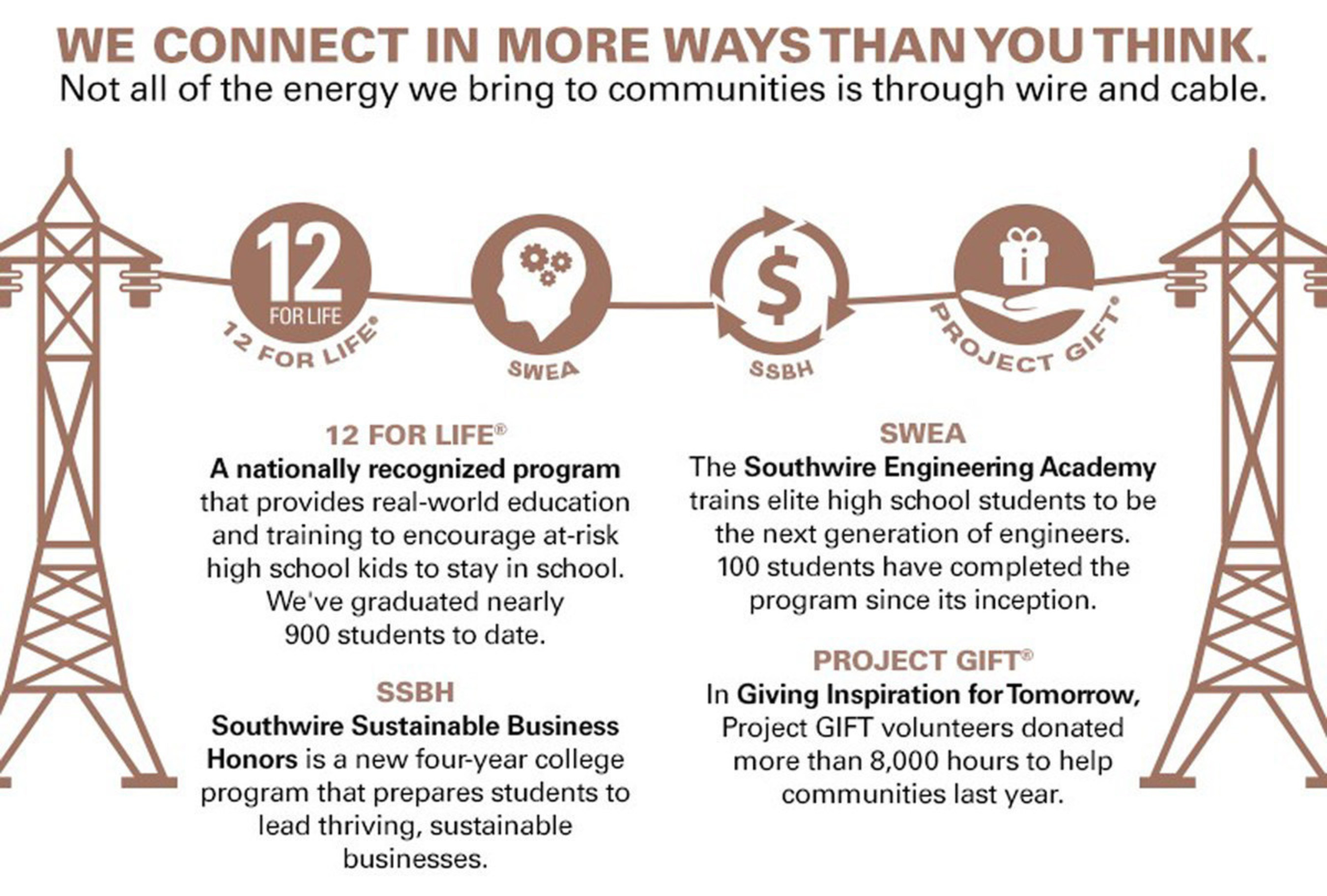 """Southwire Company's Energy Division connects with the community in more ways than you might think. Extraordinary examples of these community connections can be found in the company's just-released 2014 Sustainability Report, """"Strong. Sustainable. Southwire."""" The company also strives proactively to attract and develop the workforce of the future-for itself as well as the power distribution industry. Here are four extraordinary examples: Southwire's 12 for Life(R) program; Southwire Engineering Academy; Southwire Sustainable Business Honors Program; and Southwire's Project GIFT (Giving Inspiration for Tomorrow)."""