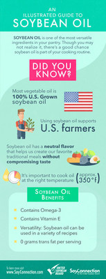 100% U.S. Grown soybean oil is versatile and contains many benefits