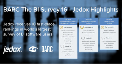Following its excellent standings in The Planning Survey 16, Jedox reports its strong placement for the fifth consecutive year in the international BI user survey from BARC.