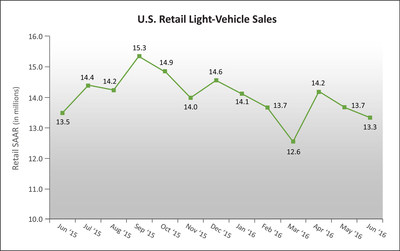 U.S. Retail SAAR--June 2015 to June 2016 (in millions of units)Source: Power Information Network (PIN) from J.D. Power