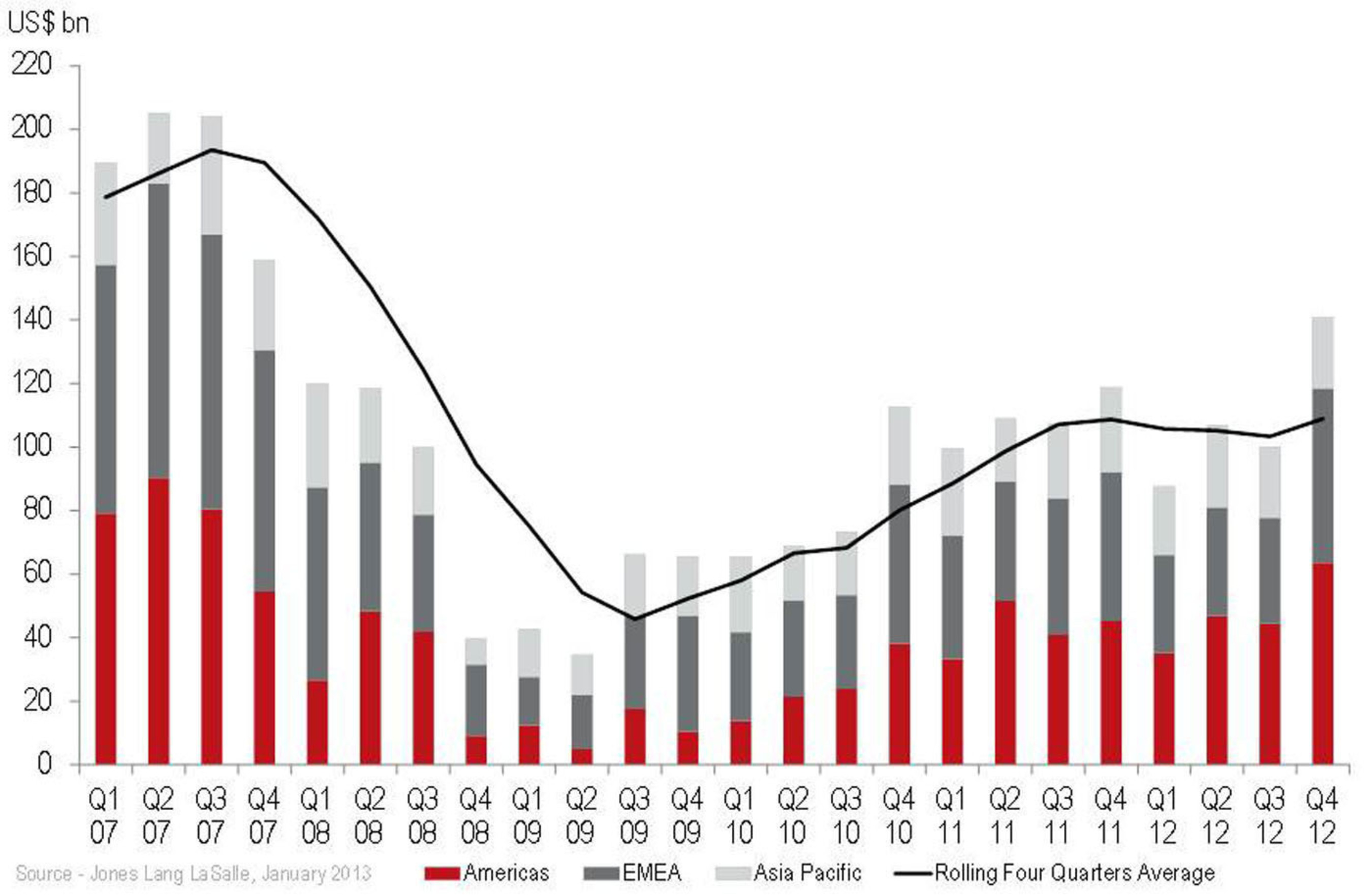 4Q 2012 preliminary global commercial real estate investment volumes.  (PRNewsFoto/Jones Lang LaSalle)