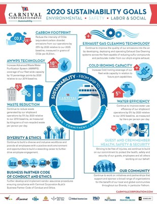 Carnival Corporation has established 10 goals for reducing its environmental footprint over the next five years, while enhancing the health, safety and security of its guests and crewmembers, and ensuring sustainable business practices among its brands, business partners and suppliers.