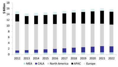 Total Military Radar Expenditure will Continue to be Dominated by North America.  (PRNewsFoto/Strategy Analytics, Inc.)