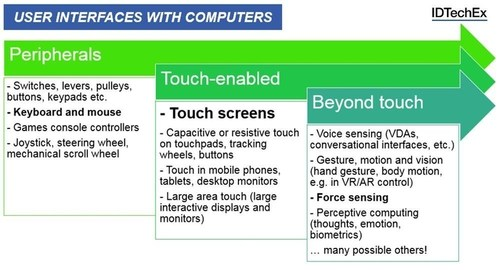 The evolution of user interfaces with computers. Source: IDTechEx Research report Force Sensors in User Interfaces 2017-2027 (www.IDTechEx.com/force). (PRNewsFoto/IDTechEx)