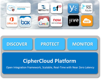 Discover, Protect, Monitor Platform. (PRNewsFoto/CipherCloud) (PRNewsFoto/CIPHERCLOUD)