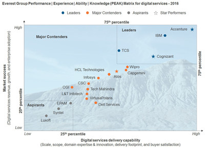 Everest Group PEAK Matrix for Digital Services 2016