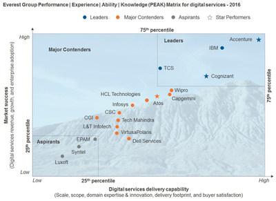 Everest Group PEAK Matrix for Digital Services 2016