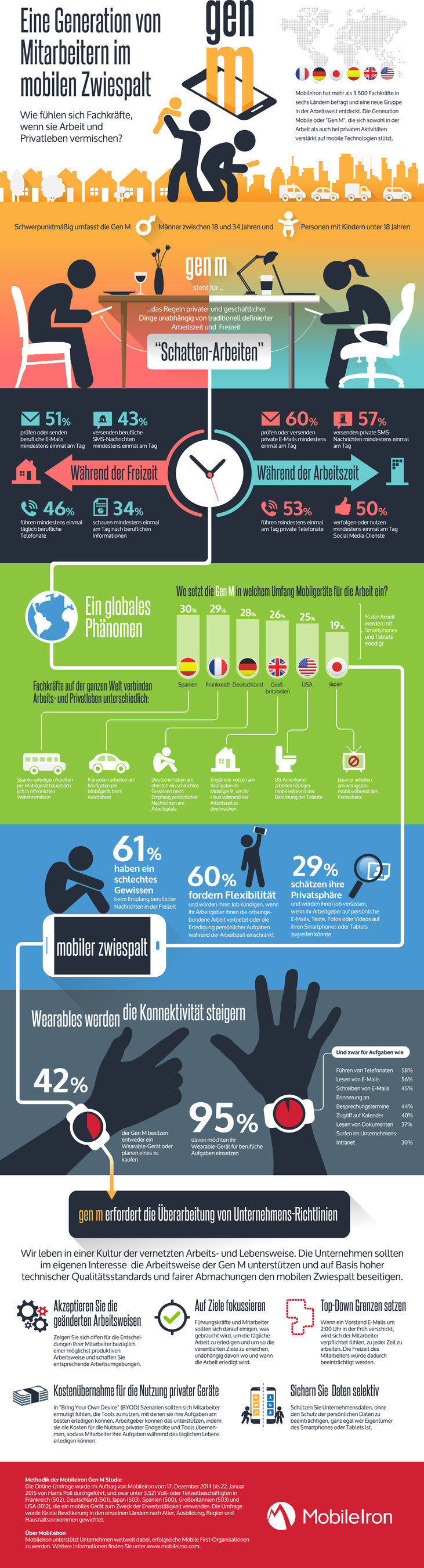 """Weltweite Studie stellt fest, dass 58 % der """"Generation Mobile' sich in einem Mobile IT-Zwiespalt"""
