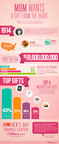 Offers.com Mother's Day Shopping Infographic. Visit www.offers.com/mothers-day.  (PRNewsFoto/Offers.com)