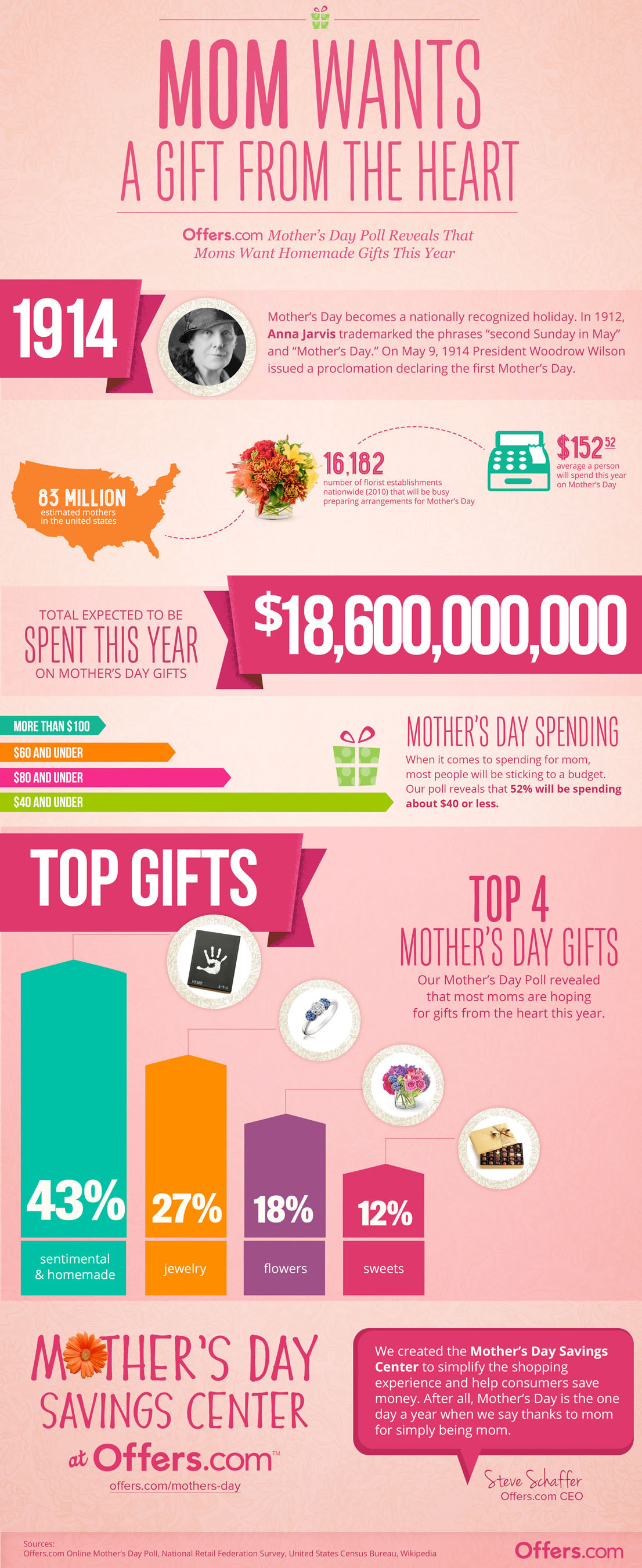 Offers.com Mother's Day Poll Reveals 43% of Moms Want Homemade Gifts this Year