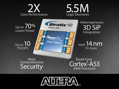 Stratix 10 FPGAs deliver breakthrough advantages in performance, power efficiency, density, security and integration.
