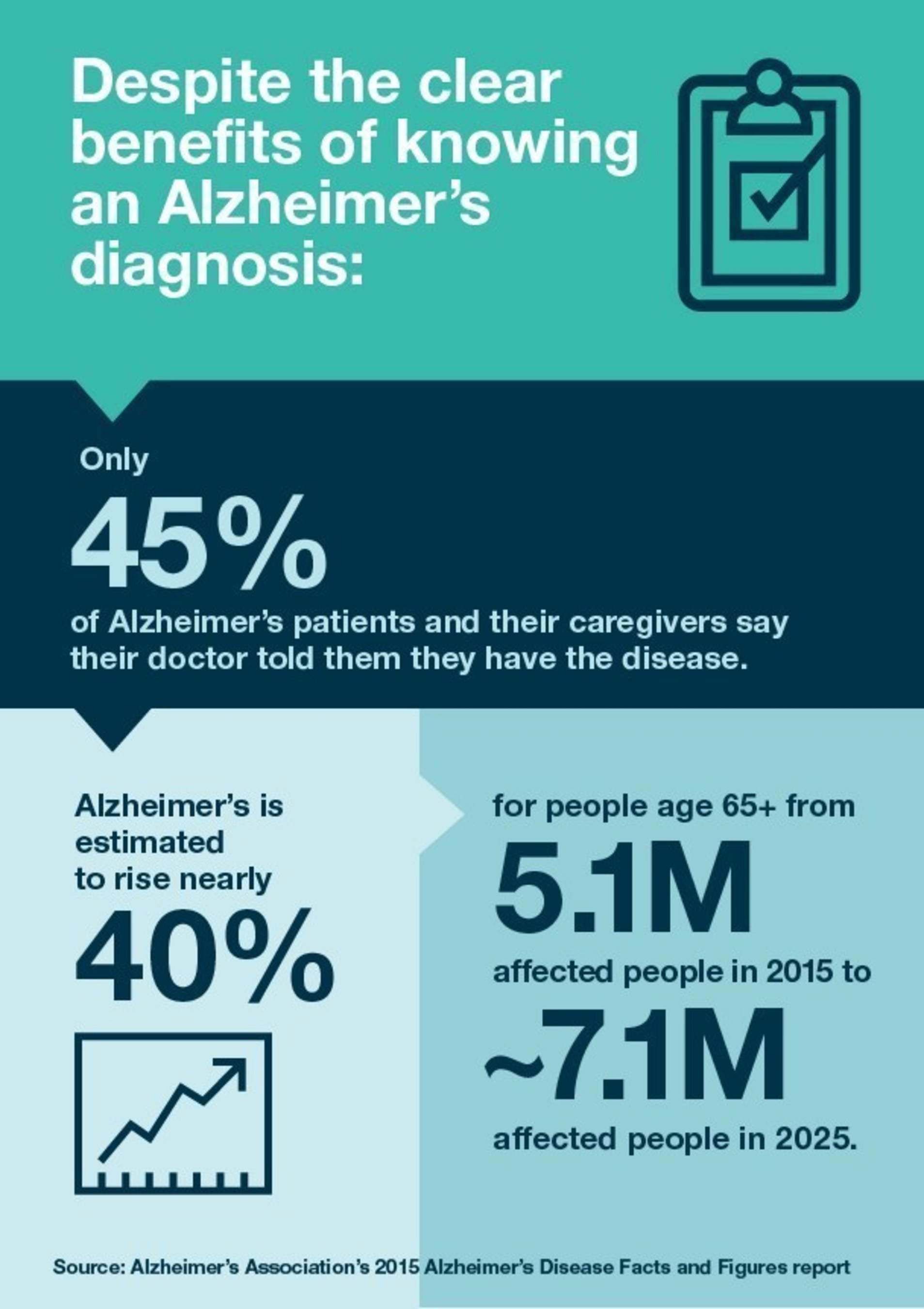 Despite the clear benefits of knowing an Alzheimer's diagnosis, only 45 percent of Alzheimer's patients  ...