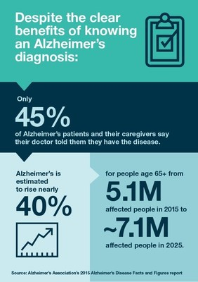 Despite the clear benefits of knowing an Alzheimer's diagnosis, only 45 percent of Alzheimer's patients and their caregivers say their doctor told them they have the disease.