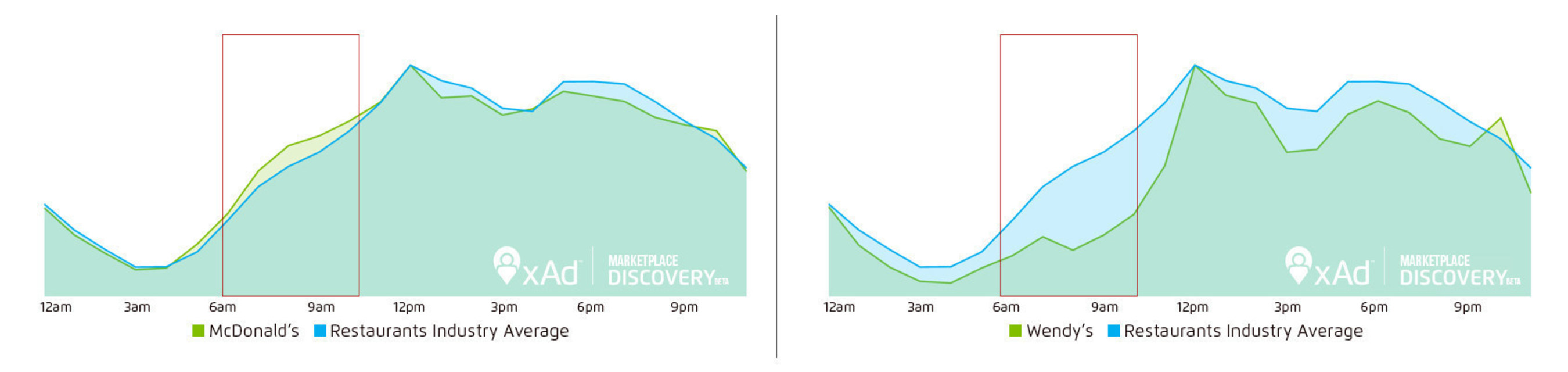 McDonald's vs. Wendy's Foot Traffic by Time-of-Day, Average for June -- Source: xAd MarketPlace Discovery