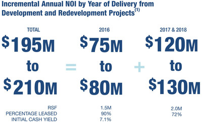 Incremental Annual NOI by Year of Delivery from Development and Redevelopment Projects