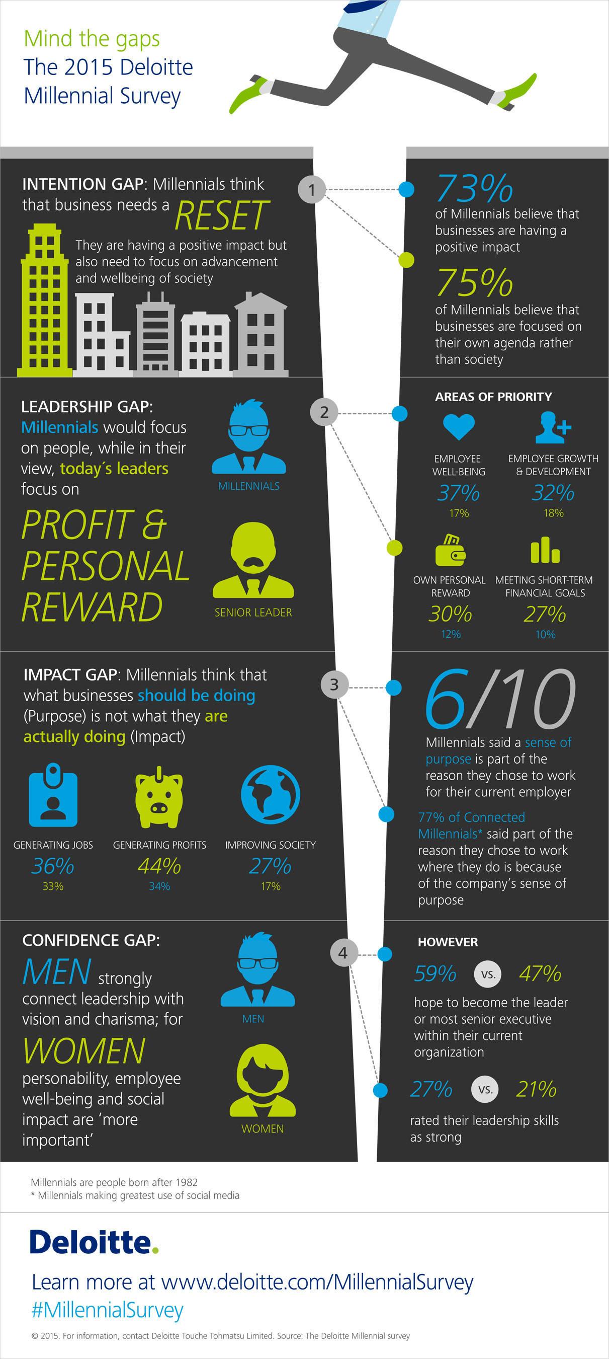 Mind the gaps: The 2015 Deloitte Millennial Survey