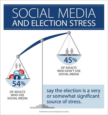 A majority of Americans say that the 2016 presidential election is causing them stress, but social media users are more likely to say the election is a source of stress than those who do not use social media.