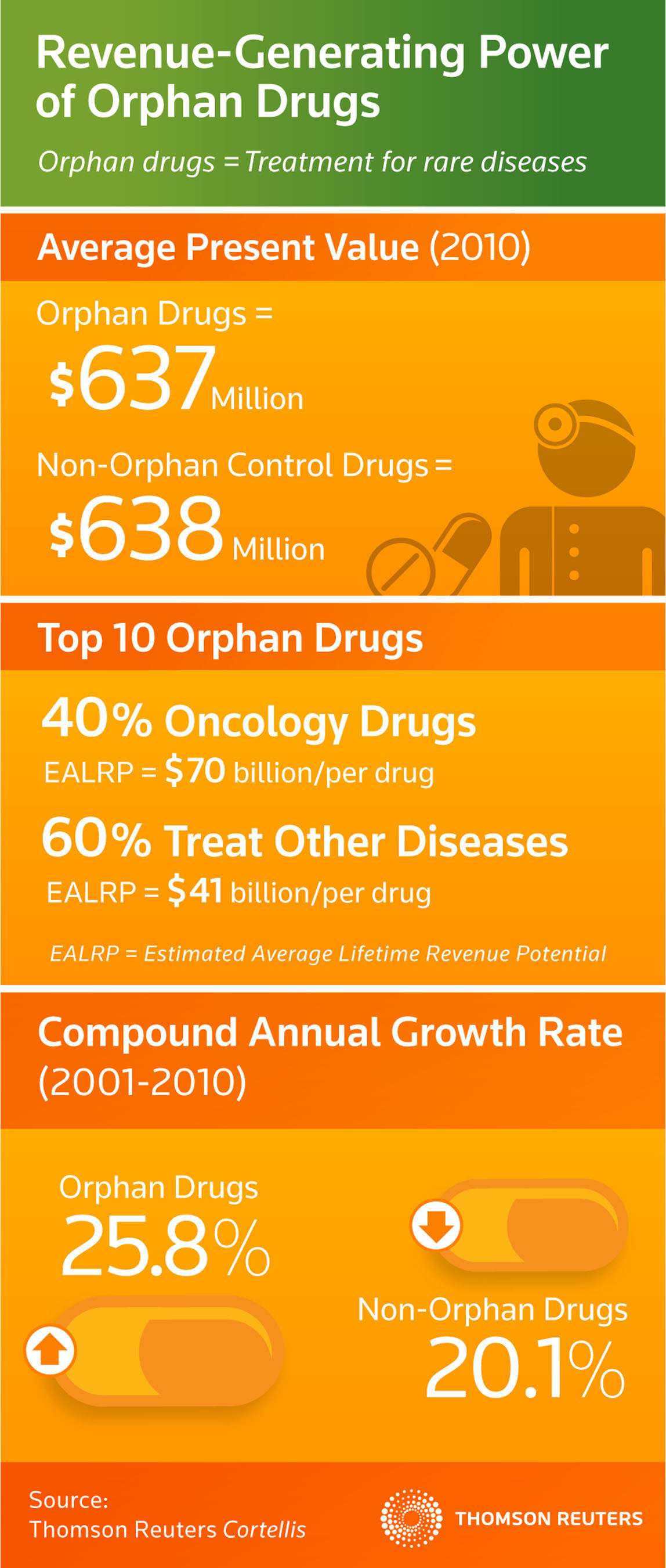 Thomson Reuters Study Confirms Economic Viability of Orphan Drugs Positioned for Unmet Medical