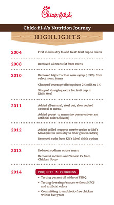 Chick-fil-A's Nutrition Journey.  (PRNewsFoto/Chick-fil-A, Inc.)