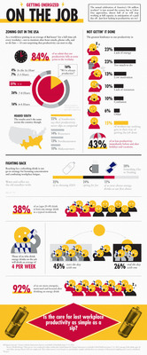A new survey finds that as Labor Day approaches almost half of us will stop working at full capacity in anticipation of a day off.  This infographic showcases workplace productivity in America.  (PRNewsFoto/Red Bull)