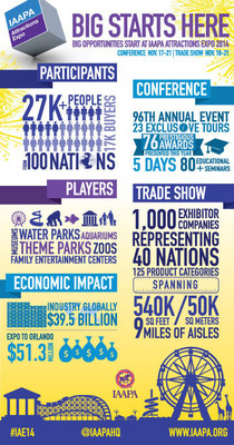 IAAPA Attractions Expo 2014 is open through Nov. 21 in Orlando; Check out the BIG stats on the largest annual gathering of the $39.5 billion global theme park and attractions industry. Image via IAAPA.org at http://bit.ly/1xdrFA7.