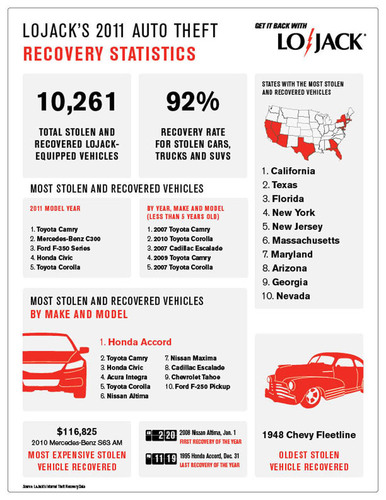 LoJack Releases Third Annual Vehicle Theft Recovery Report