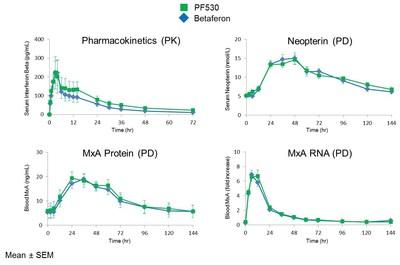 PF530-101: Summary of Key Findings