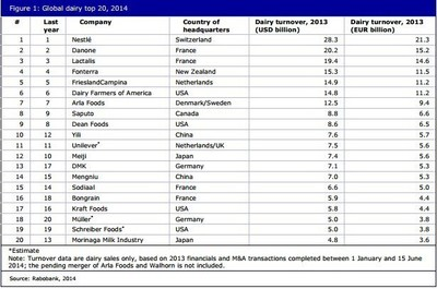 2014 Global Dairy Top 20 List