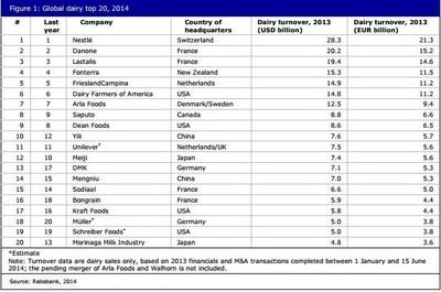2014 Global Dairy Top 20 List (PRNewsFoto/Inner Mongolia Yili Industria...)
