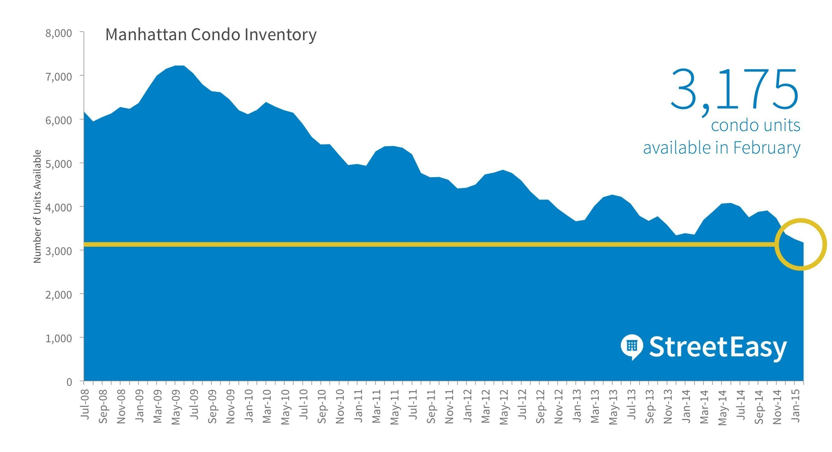 Manhattan Condo Inventory Hits Record Low in February as Pending Sales Surge