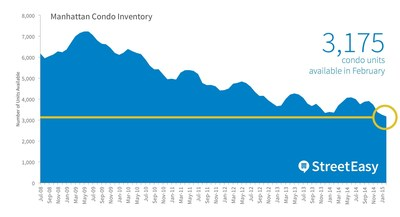 Manhattan condo inventory hit a record low in February with just 3,175 units on the market.
