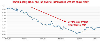 Imation (IMN) Stock Decline Since Clinton Group Won Its Proxy Fight