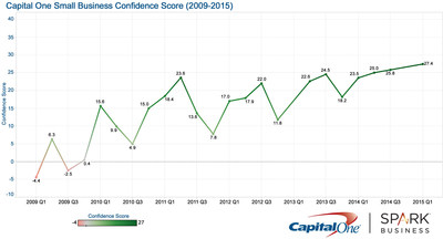 Small business optimism is at an all-time high since the Great Recession, according to the 2015 Capital One Small Business Confidence Score