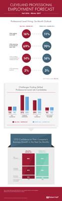 Robert Half Professional Employment Forecast provides snapshot of Cleveland hiring.