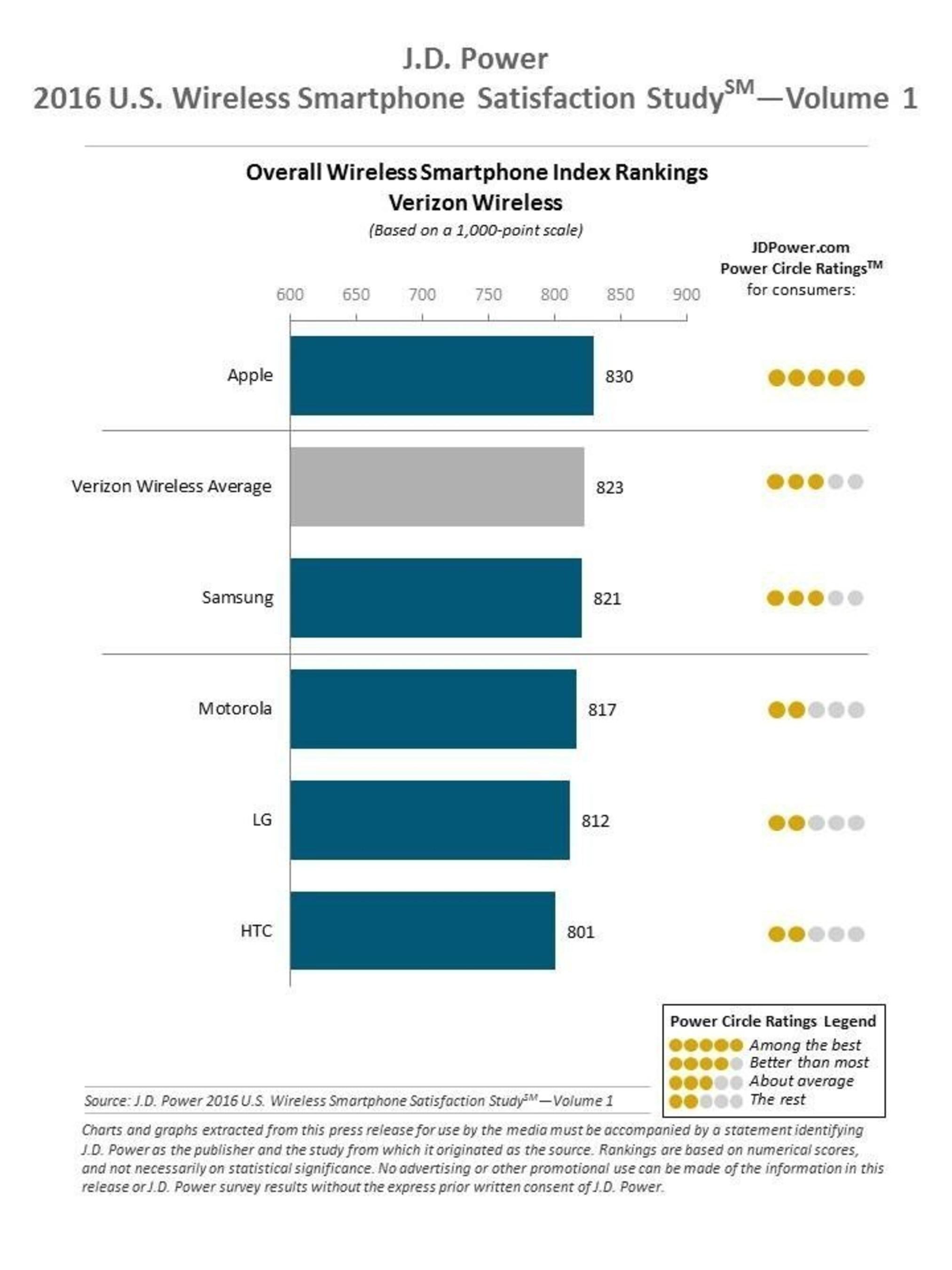 2016 J.D. Power Wireless Smartphone Ranking Verizon