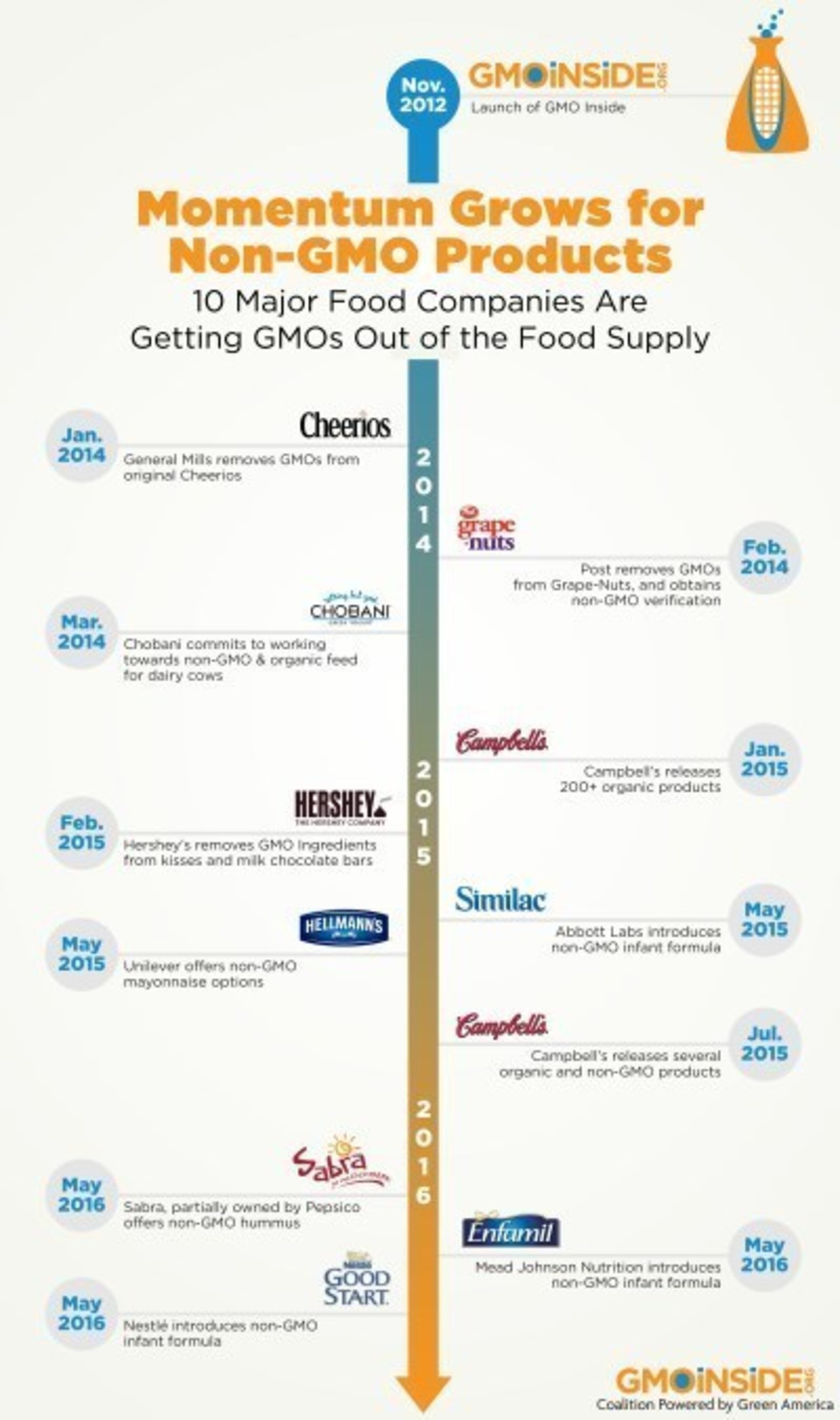 Momentum Grows for Non-GMO Products