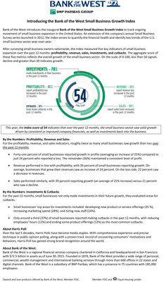 Bank of the West Small Business Growth Index Fact Sheet
