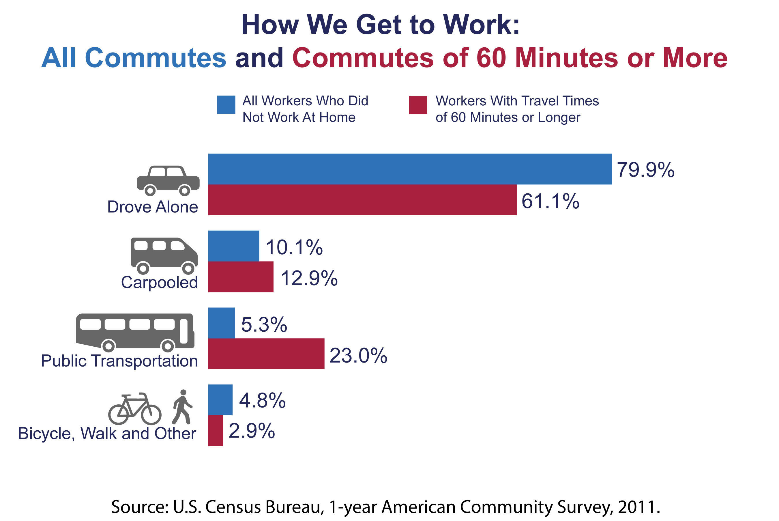 "According to the U.S. Census Bureau, about 8.1 percent of U.S. workers have commutes of 60 minutes or longer. ""The average travel time for workers who commute by public transportation is higher than that of workers who use other modes. For some workers, using transit is a necessity, but others simply choose a longer travel time over sitting in traffic,"" said Brian McKenzie, a Census Bureau statistician. The average one-way daily commute for U.S. workers is 25.5 minutes. More information: www.census.gov.  (PRNewsFoto/U.S. Census Bureau)"