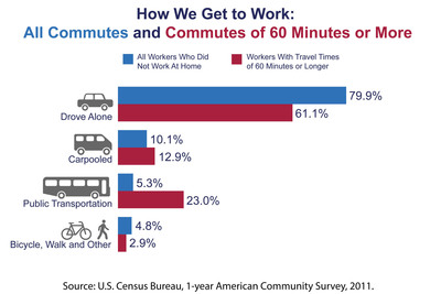 "According to the U.S. Census Bureau, about 8.1 percent of U.S. workers have commutes of 60 minutes or longer. ""The average travel time for workers who commute by public transportation is higher than that of workers who use other modes. For some workers, using transit is a necessity, but others simply choose a longer travel time over sitting in traffic,"" said Brian McKenzie, a Census Bureau statistician. The average one-way daily commute for U.S. workers is 25.5 minutes. More information: www.census.gov. (PRNewsFoto/U.S. Census Bureau) (PRNewsFoto/U.S. CENSUS BUREAU)"