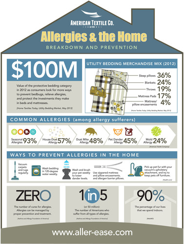 Infographic: Breakdown and prevention of allergy triggers in the home. Where are allergy triggers found and what is the best way to prevent them?. (PRNewsFoto/American Textile Company) (PRNewsFoto/AMERICAN TEXTILE COMPANY)
